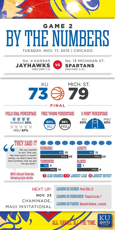 By the Numbers: Michigan State 79, Kansas 73
