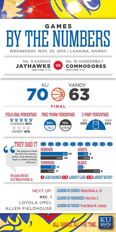 By the Numbers: Kansas 70, Vanderbilt 63