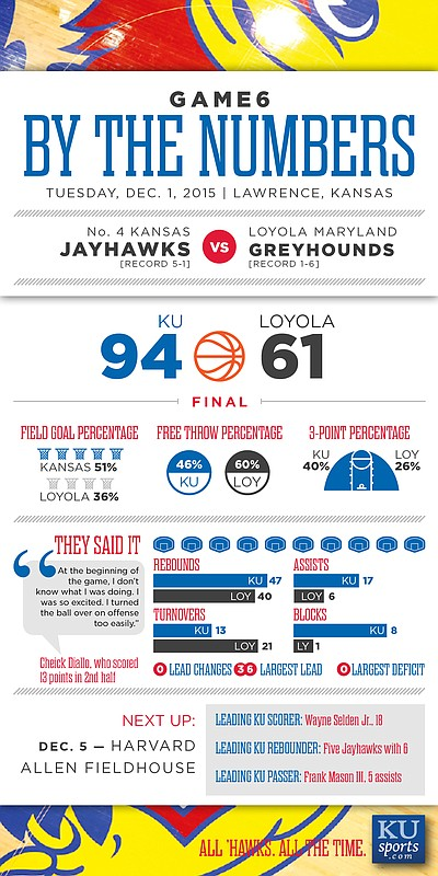 By the Numbers: Kansas 94, Loyola 61