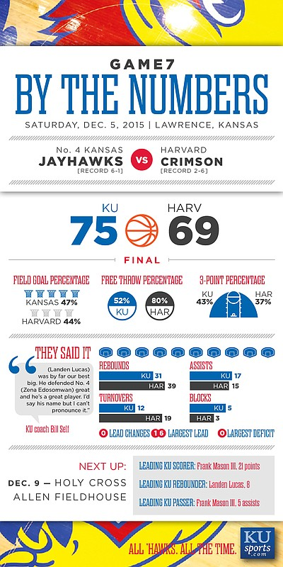 By the Numbers: Kansas 75, Harvard 69