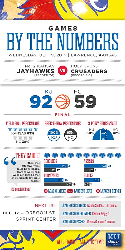 By the Numbers: Kansas 92, Holy Cross 59