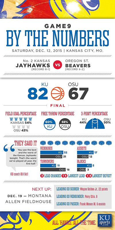 By the Numbers: Kansas 82, Oregon State 67