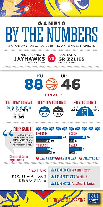 By the Numbers: Kansas 88, Montana 46
