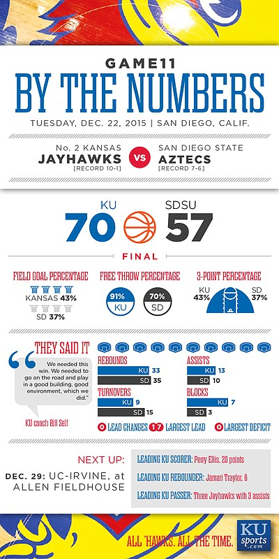 By the Numbers: Kansas 70, San Diego State 57