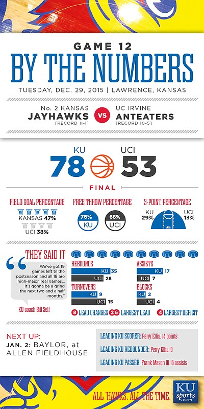 By the Numbers: Kansas 78, UC Irvine 53