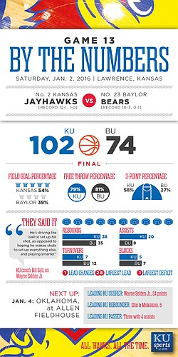 By the Numbers: Kansas 102, Baylor 74