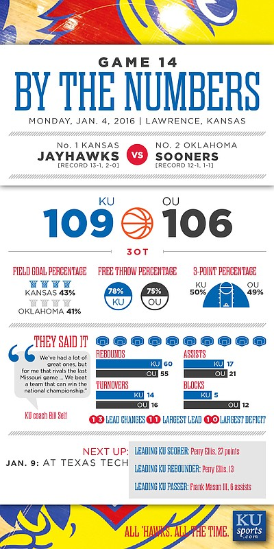 By the Numbers: Kansas 109, Oklahoma 106 (3OT)