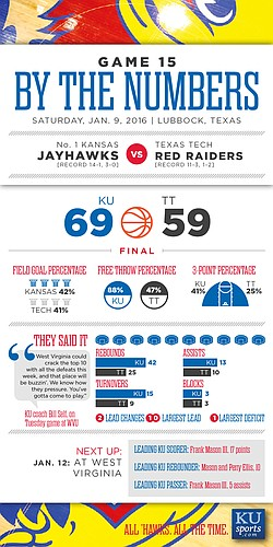 By the Numbers: Kansas 69, Texas Tech 59