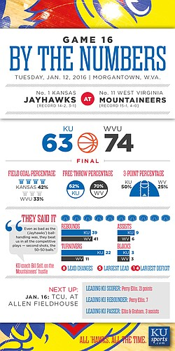 By the Numbers: West Virginia 74, Kansas 63