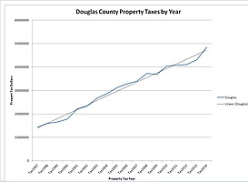 Property Tax Revenue in Dollars for Douglas County