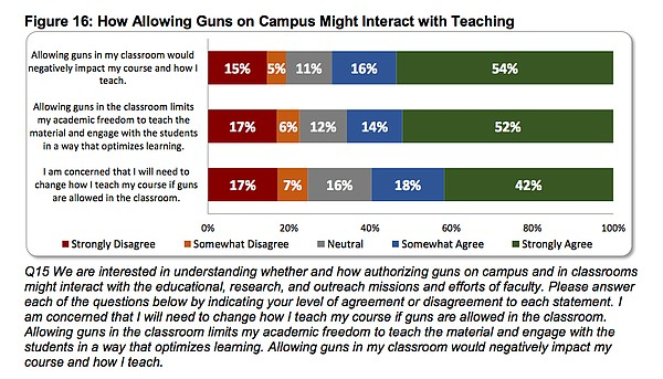 Image from state university employee gun survey results, Docking Institute of Public Affairs at Fort Hays State University.