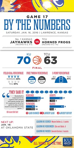 By the Numbers: Kansas 70, TCU 63