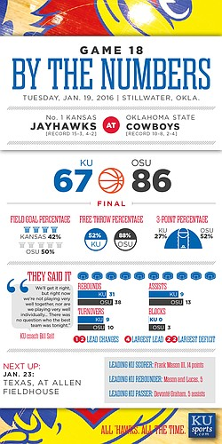 By the Numbers: Oklahoma State 86, Kansas 67