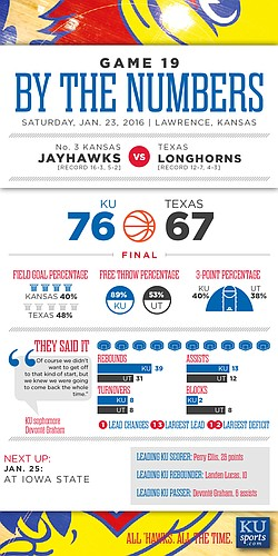 By the Numbers: Kansas 76, Texas 67