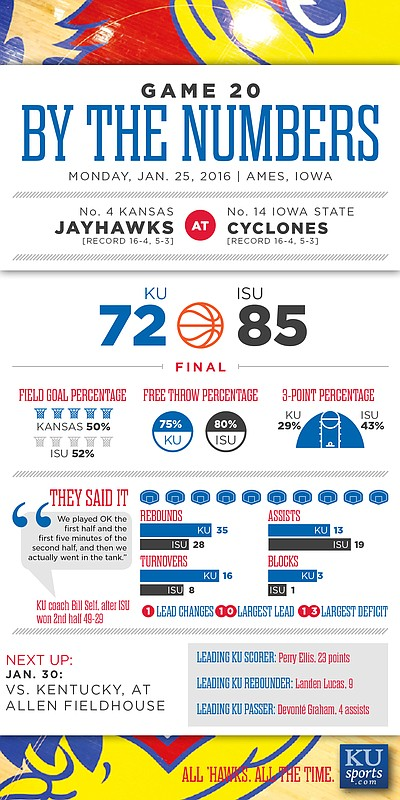 By the Numbers: Iowa State 85, Kansas 72