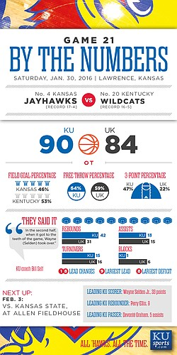 By the Numbers: Kansas 90, Kentucky 84 (OT)
