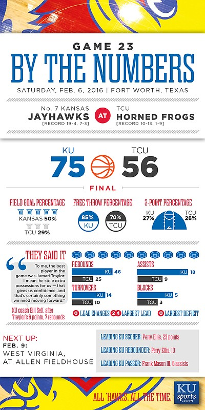 By the Numbers: Kansas 75, TCU 56