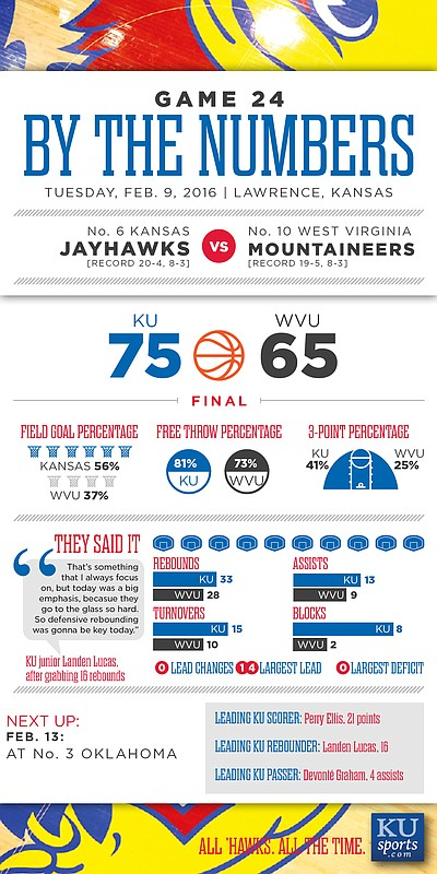 By the Numbers: Kansas 75, West Virginia 65