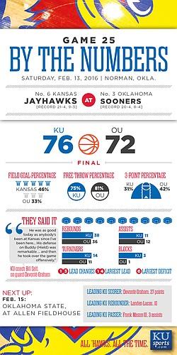 By the Numbers: Kansas 76, Oklahoma 72