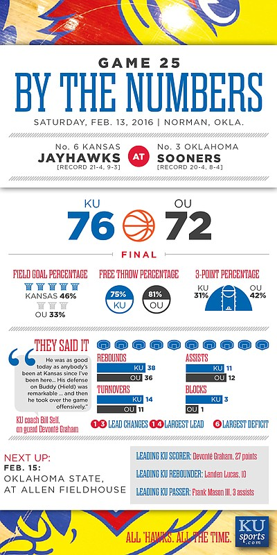 By the Numbers: Kansas 76, Oklahoma 72