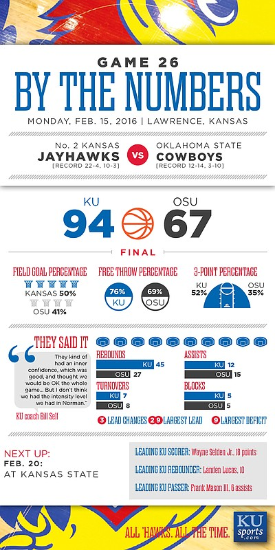 By the Numbers: Kansas 94, Oklahoma State 67
