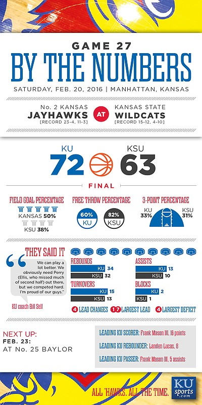 By the Numbers: Kansas 72, Kansas State 63