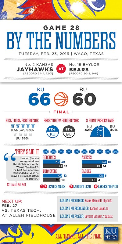 By the Numbers: Kansas 66, Baylor 60