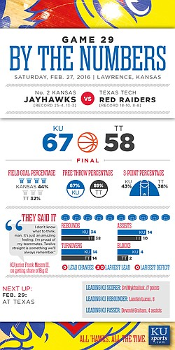 By the Numbers: Kansas 67, Texas Tech 58