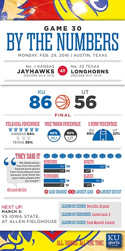 By the Numbers: Kansas 86, Texas 56