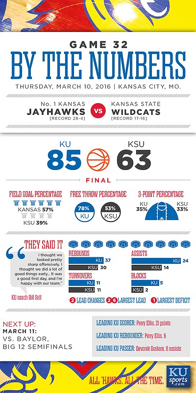 By the Numbers: Kansas 85, K-State 63