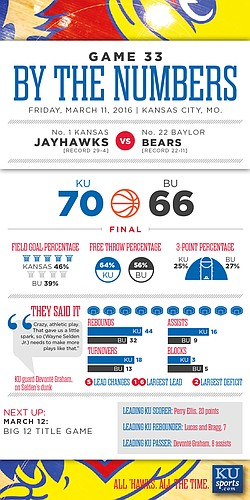 By the Numbers: Kansas 70, Baylor 66