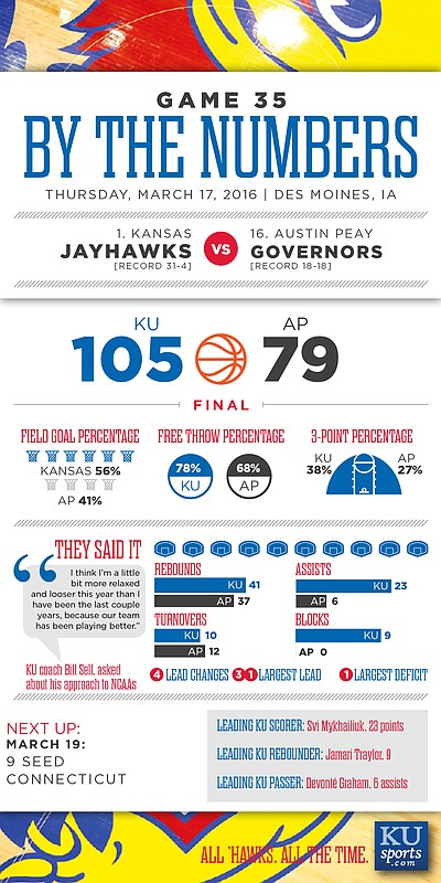 By the Numbers: Kansas 105, Austin Peay 79