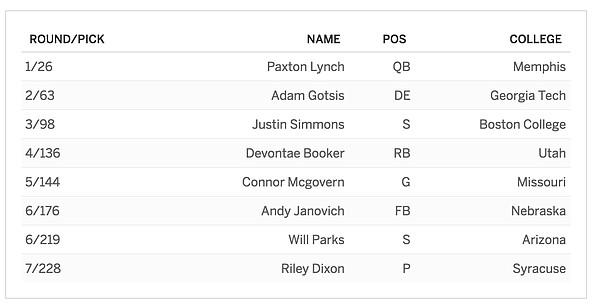 Denver's 2016 NFL Draft class.