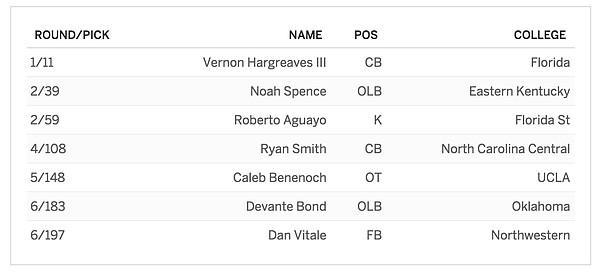Tampa Bay's 2016 NFL Draft class.