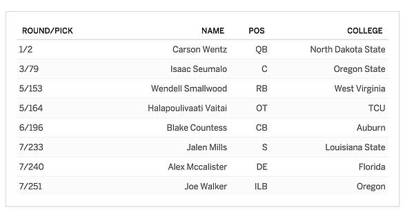 Philadelphia's 2016 NFL Draft class.