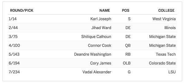 Oakland's 2016 NFL Draft class.