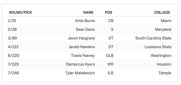 Pittsburgh's 2016 NFL Draft class.
