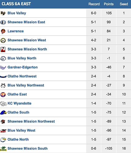 6A East playoff standings/Kpreps.com