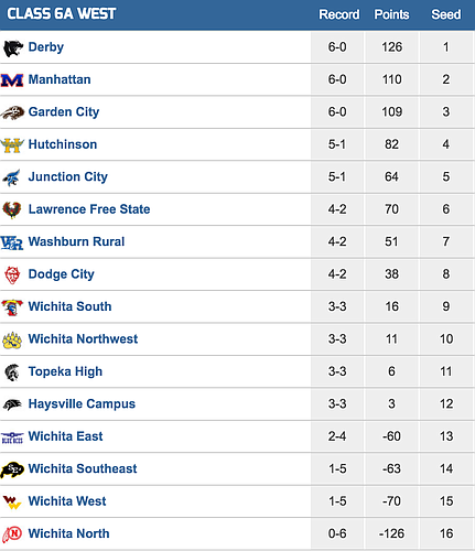 6A West playoff standings/Kpreps.com