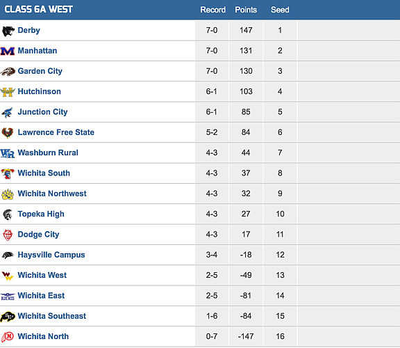 6A West football playoff standings/Kpreps.com