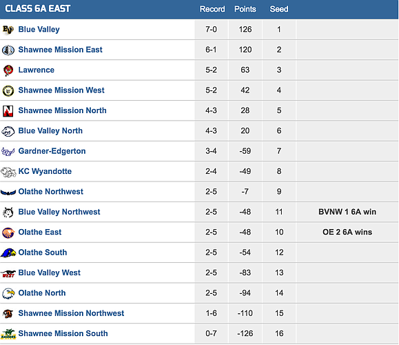 6A East football playoff standings/Kpreps.com