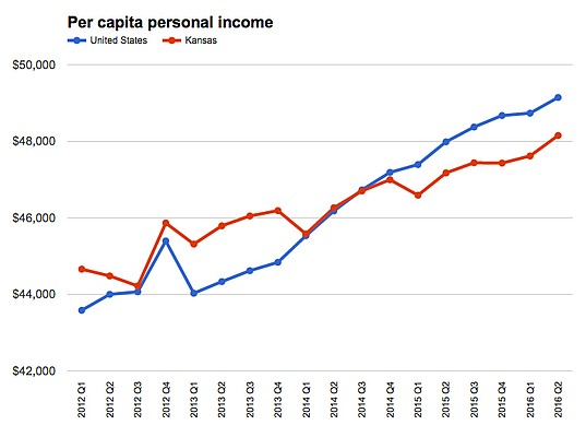 Per capita personal income is total personal income divided by total quarterly population estimates. (Source: U.S. Bureau of Economic Analysis)