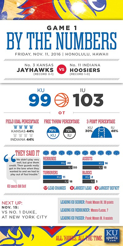 By the Numbers: Indiana 103, Kansas 99 (OT)