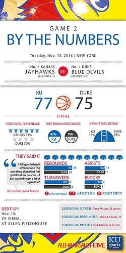 By the Numbers: Kansas 77, Duke 75