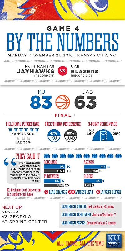 By the Numbers: Kansas 83, UAB 63