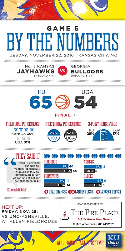 By the Numbers: Kansas 65, Georgia 54