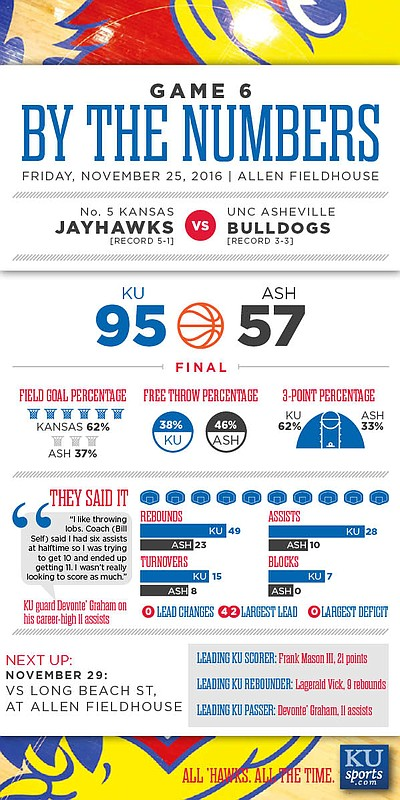 By the Numbers: Kansas 95, UNC Asheville 57