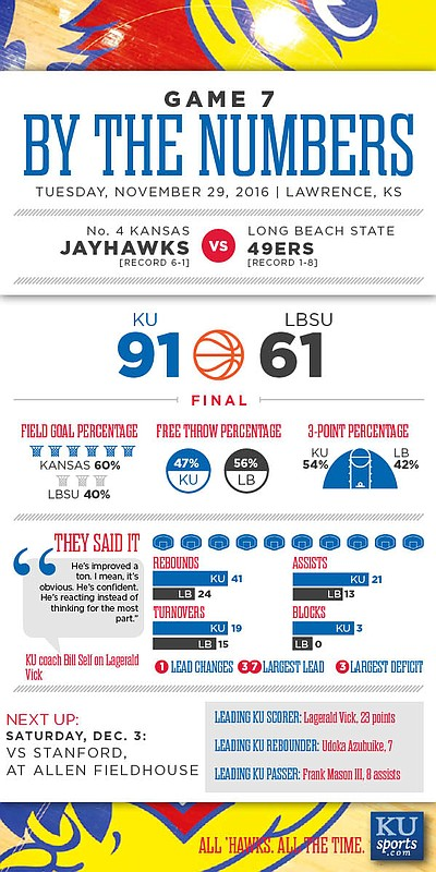 By the Numbers: Kansas 91, Long Beach State 61