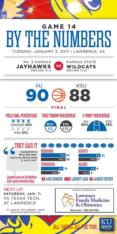 By the Numbers: Kansas 90, Kansas State 88.