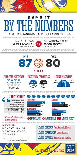 By the Numbers: Kansas 87, Oklahoma State 80.